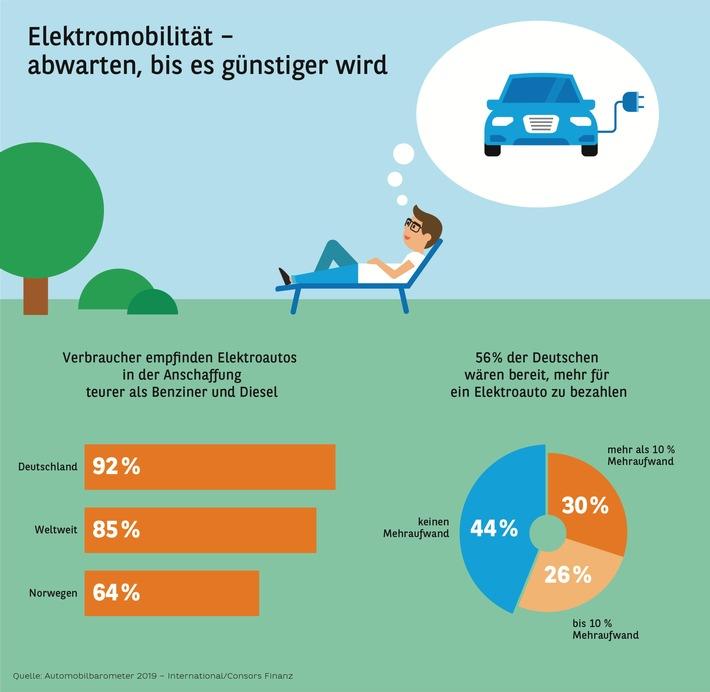 Automobilbarometer 2019 International Elektromobilität – abwarten, bis es günstiger wird