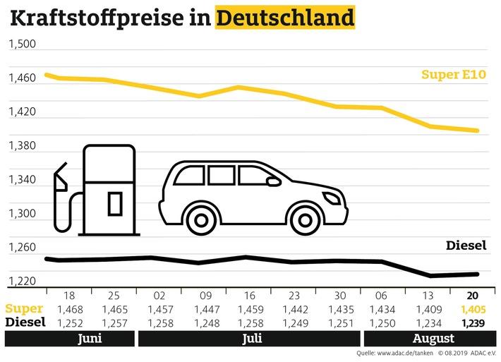 Diesel teurer, Benzin erneut billiger Abwärtstrend der Spritpreise währt nur kurz