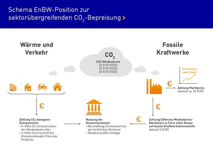 EnBW fordert sektorübergreifenden und sozialverträglich gestalteten CO2-Mindestpreis