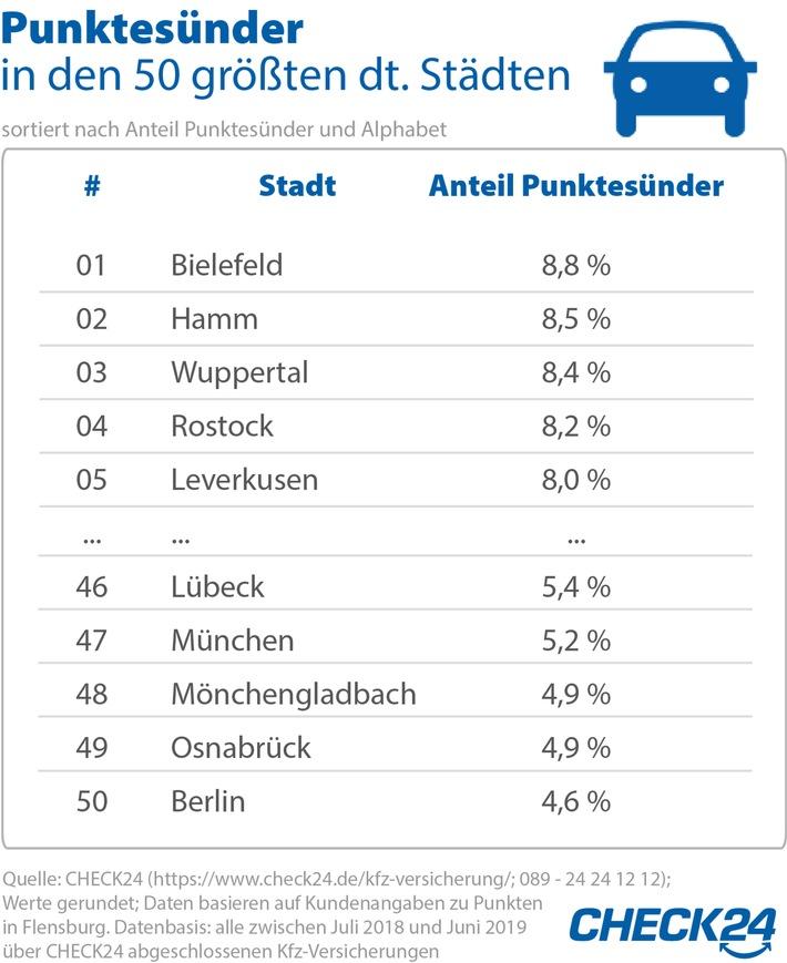 Punkte in Flensburg: In Bielefeld sind die meisten Verkehrsrowdys unterwegs