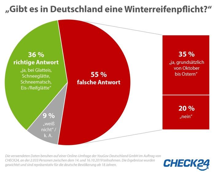 Winterreifen: Über die Hälfte der Deutschen weiß nicht, wann sie Pflicht sind