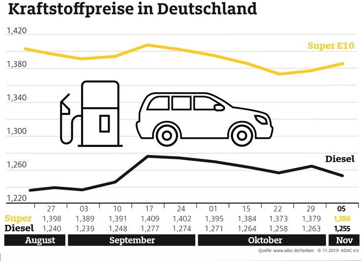 Benzin teurer, Diesel günstiger als in der Vorwoche Rohölnotierungen steigen