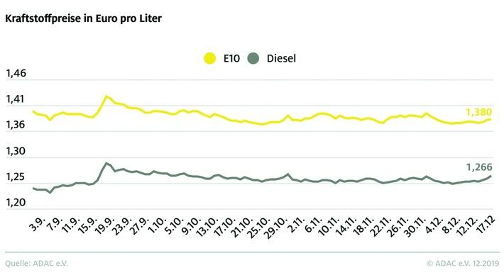 Spritpreise ziehen spürbar an Rohöl deutlich teurer