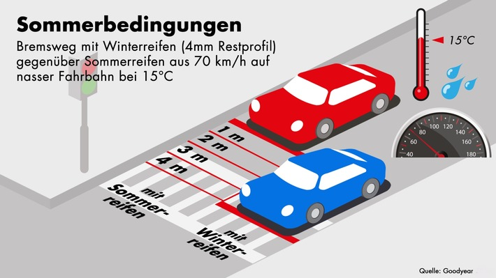 Zeit für Sommerreifen / Jetzt Reifenwechseln heißt mehr Sicherheit, Fahrkomfort und Laufleistung