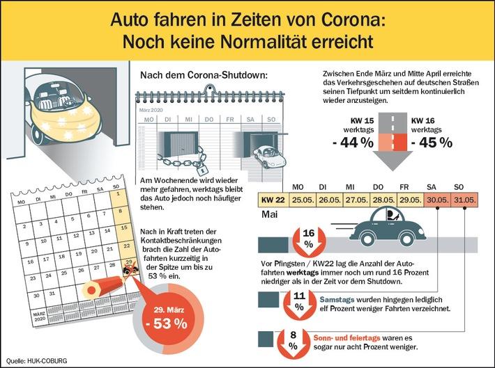 Nach dem Corona-Shutdown: Am Wochenende wird wieder mehr Auto gefahren