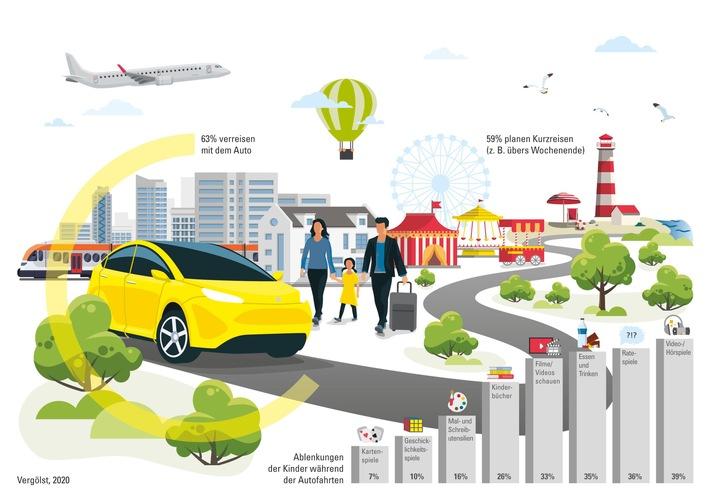 Mit Sicherheit in den Urlaub: 63 Prozent der Pkw-Besitzer planen diesen Sommer Reisen mit dem Auto