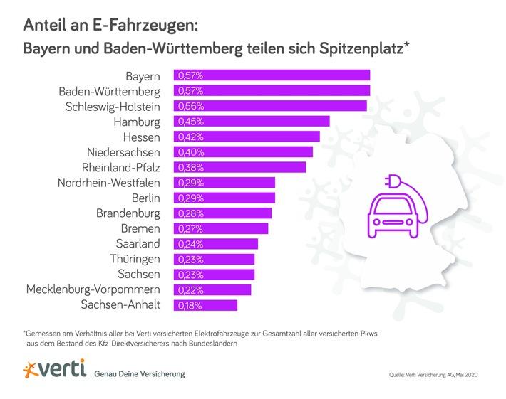 Anteil an E-Fahrzeugen: Bayern und Baden-Württemberg teilen sich Spitzenplatz