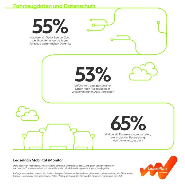 LeasePlan MobilitätsMonitor zeigt: Das Thema Datenschutz steht ganz oben