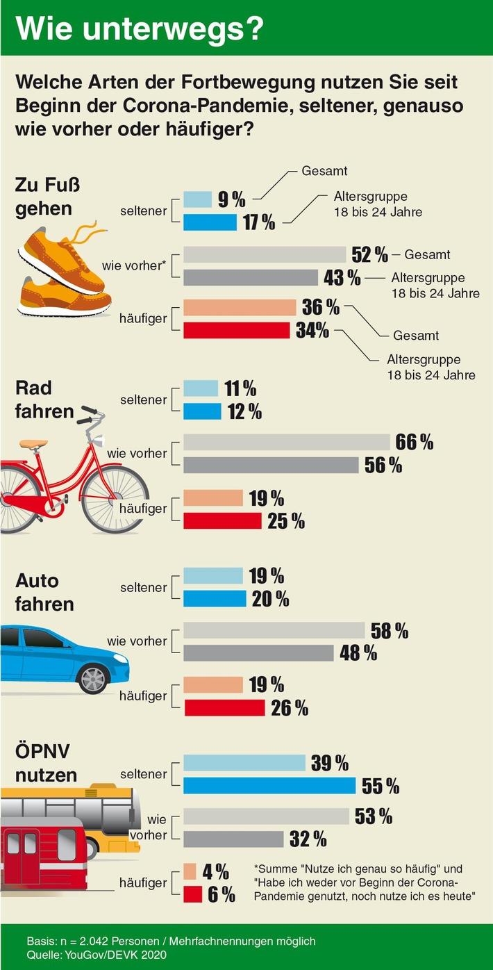 Mobilität in Corona-Zeiten: Fahrrad fahren und zu Fuß gehen im Trend