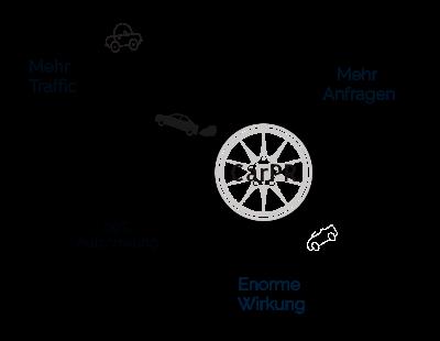 Online Marketing Autohaus – Erfolgreiches Online Marketing – Autohaus Online Marketing