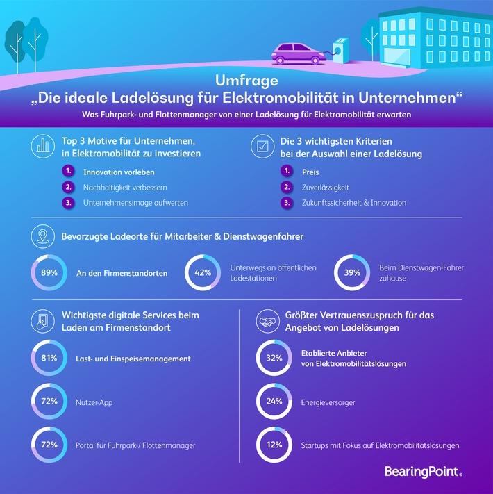 BearingPoint – Umfrage Umstellung auf E-Mobilität für Unternehmen große Herausforderung