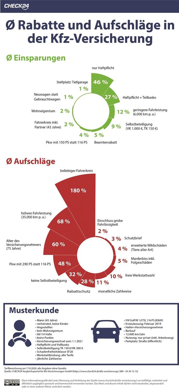 Kfz-Versicherung: Einzelne Tarifmerkmale beeinflussen den Preis
