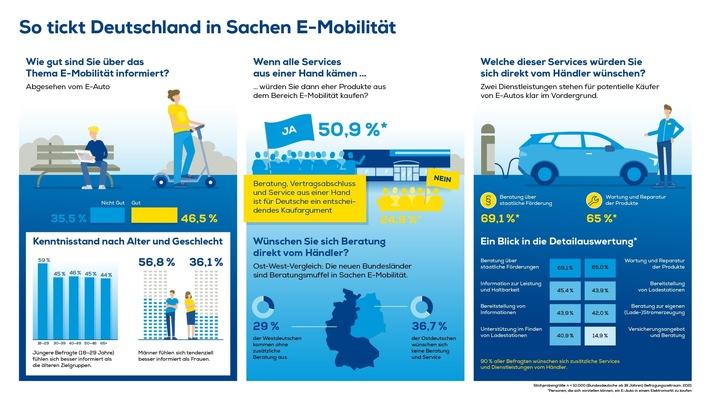 EURONICS Studie belegt: Über ein Drittel der Deutschen kennt sich mit Elektromobilität nicht aus Unterschiede gibt es beim Geschlecht: Männer fühlen sich tendenziell besser informiert