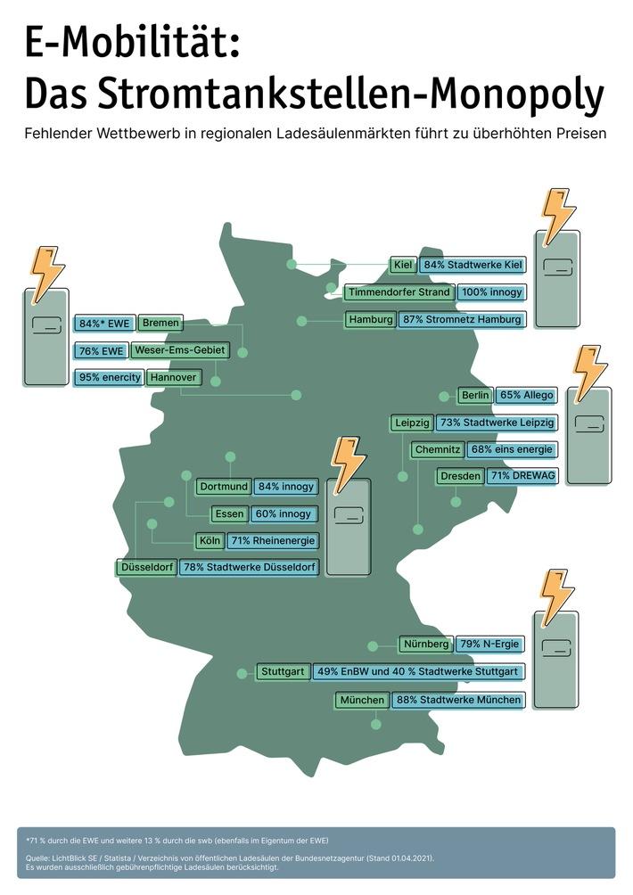 Bremse für die E-Mobilität: Monopolisten dominieren regionale Ladesäulenmärkte