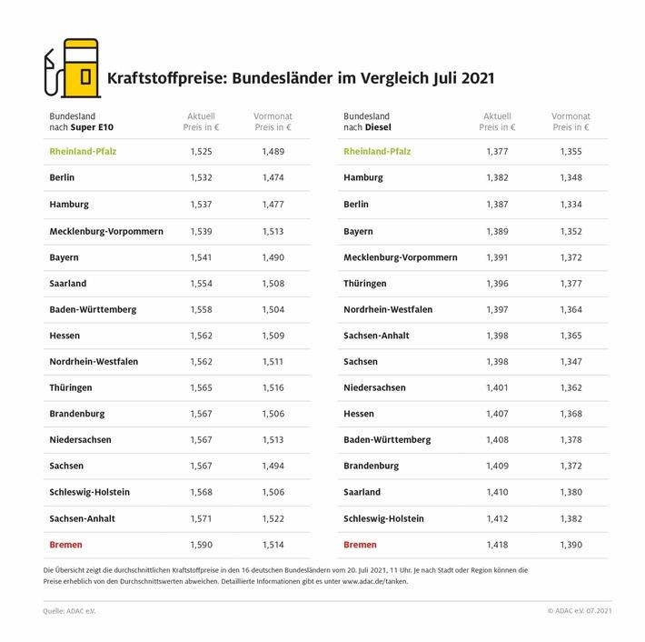 Diesel und Benzin in Bremen am teuersten / Rheinland-Pfälzer tanken Super E10 über sechs Cent günstiger