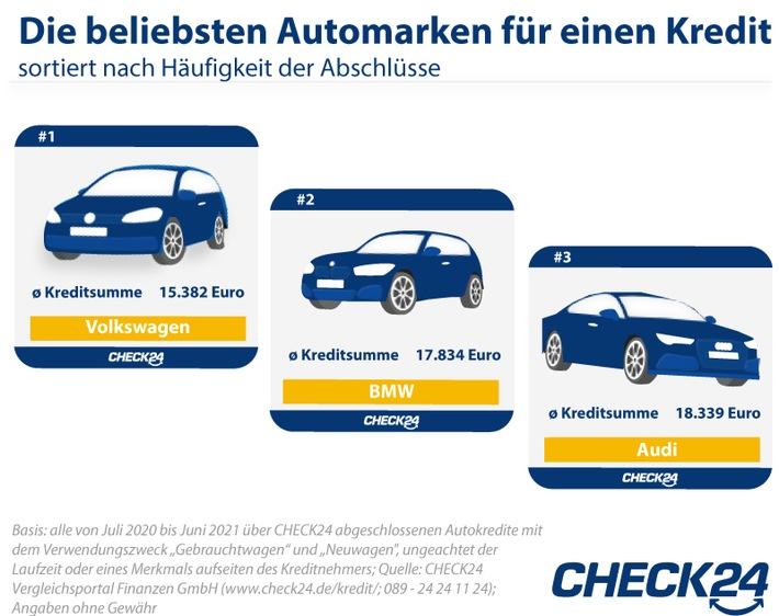Autokauf: Deutsche Marken am beliebtesten, aber Tesla-Nachfrage steigt stark