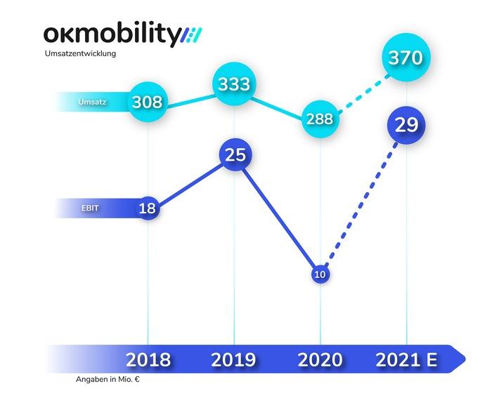 OK Mobility: Umsatz im ersten Halbjahr übertrifft Vor-Corona-Niveau