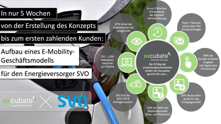 Excubate ermöglicht neues Geschäft im Bereich E-Mobilität für Energieversorger: Aufbau eines neuen Geschäftsmodells in nur 5 Wochen