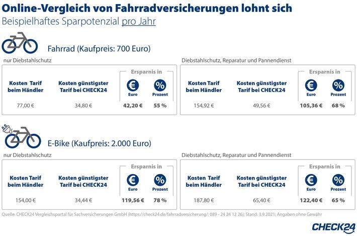 Fahrradversicherung: Online-Vergleich spart bis zu 122 Euro im Jahr