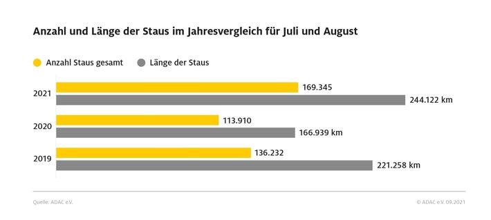 Mehr Reisende, mehr Verkehr – vor allem in Deutschland und im europäischen Ausland Die Pandemie beeinflusst auch den Urlaubssommer 2021: Kurzfristige Buchungen, Eigenanreise und Individual-Urlaub